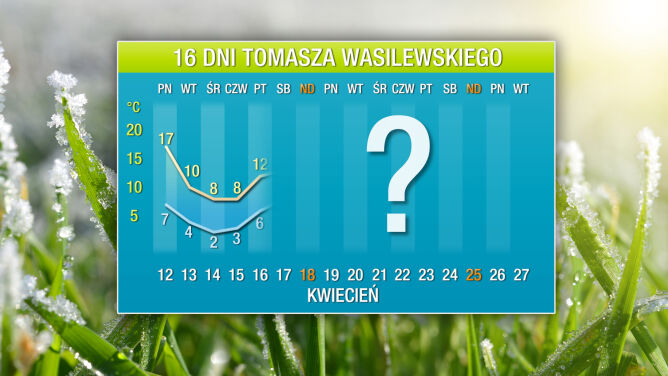 Pogoda na 16 dni: ciepło kontra zimno. <br />Zderzenie nad Polską
