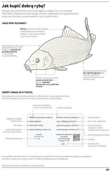 Jak kupić dobrą rybę? (Maria Samczuk/PAP)